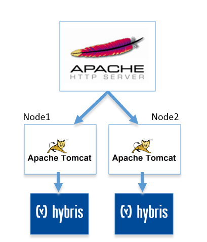 Configuration Settings for an Apache Load-Balanced Hybris Cluster