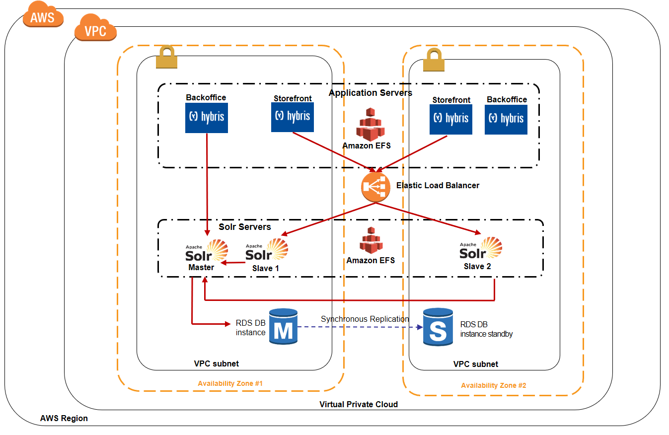How Do You Design A Scalable Sap Hybris Architecture On